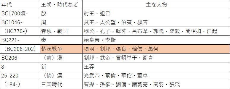 古代中国大枠.png
