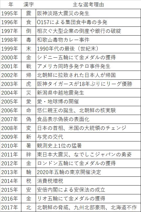 今年の漢字.png