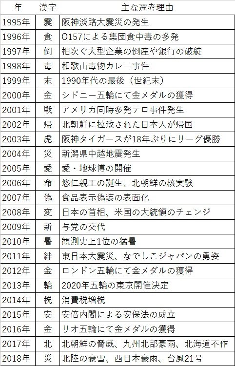今年の漢字2018まで.jpg